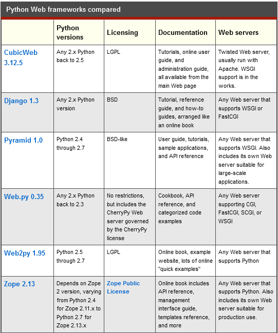 6 Pillars of Python