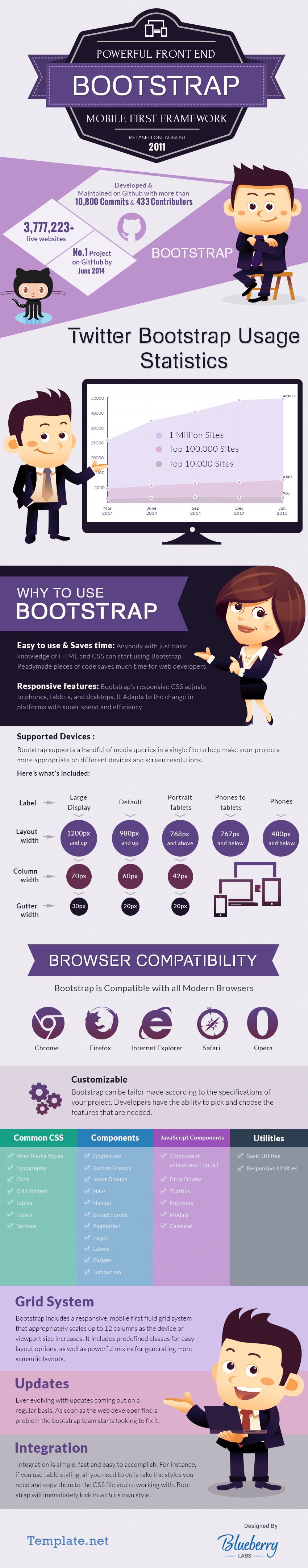 Bootstrap-Powerful-Front-end-Mobile-First-Framework