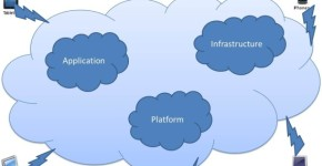 Common Issues With Setting Up Cloud Computing In Homes