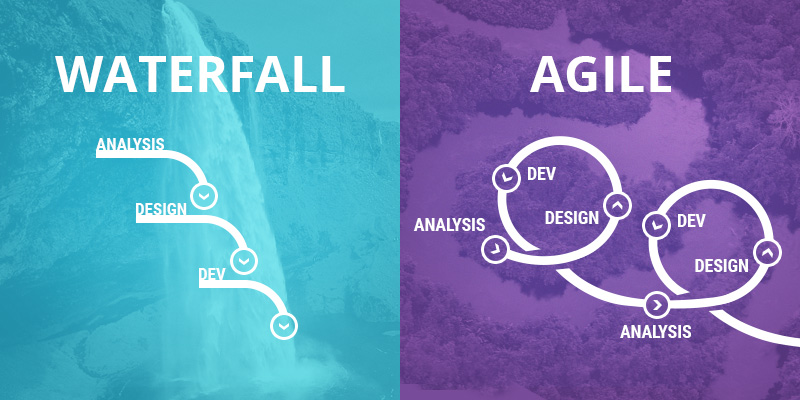 Waterfall methodologies versus Agile methodologies