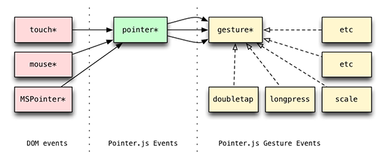 pointer.js-architecture