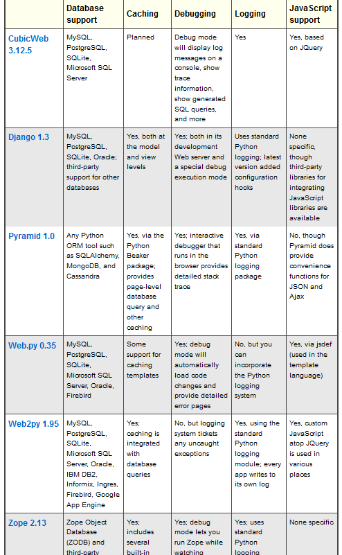 python frameworks comparison